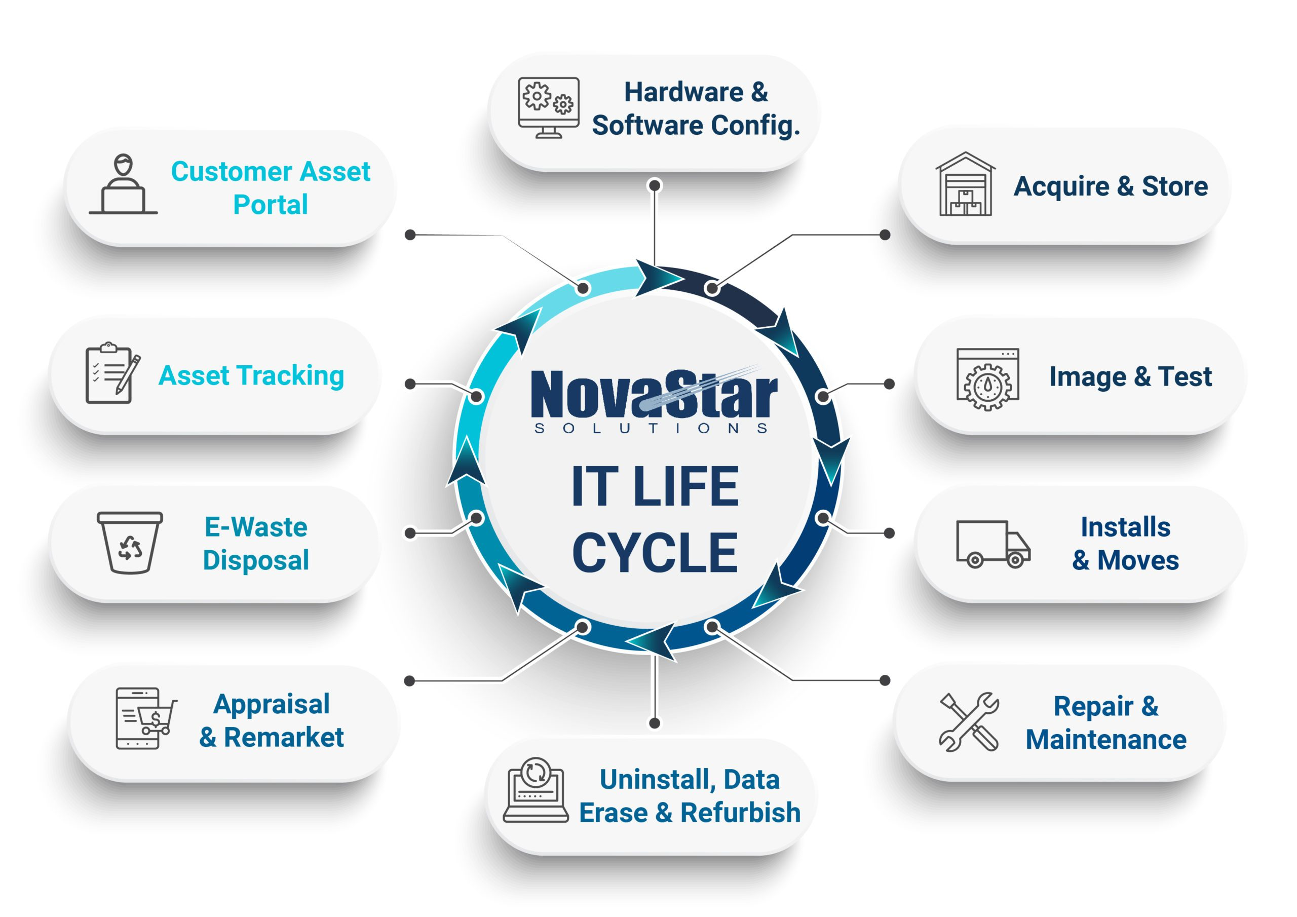 IT Life Cycle Novastar 2019 - No Gradient-01